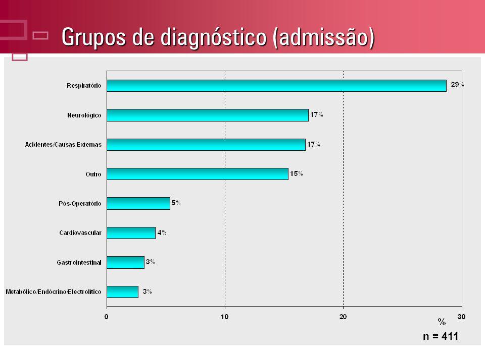 Grupos de diagnóstico (admissão) n = 411