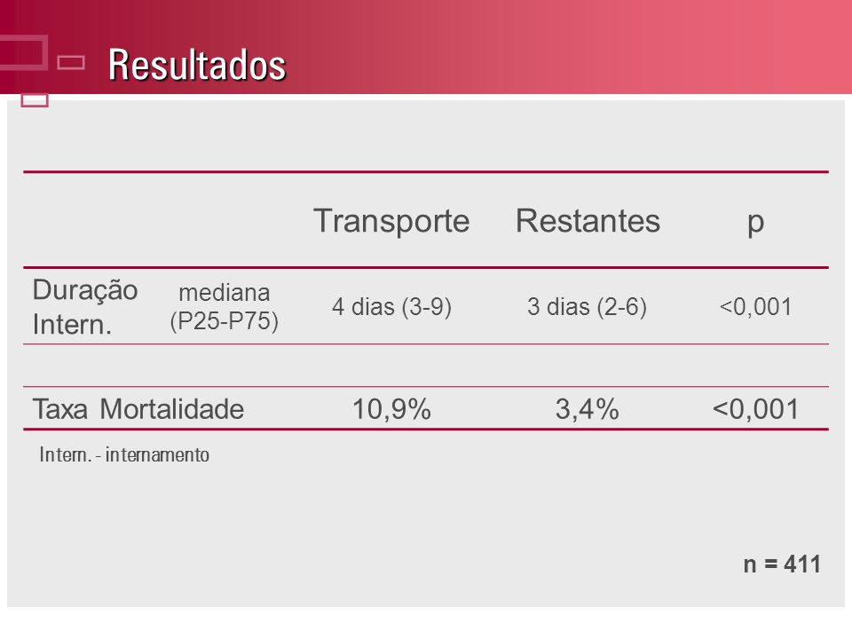 Resultados Intern.- internamento TransporteRestantesp Duração Intern.