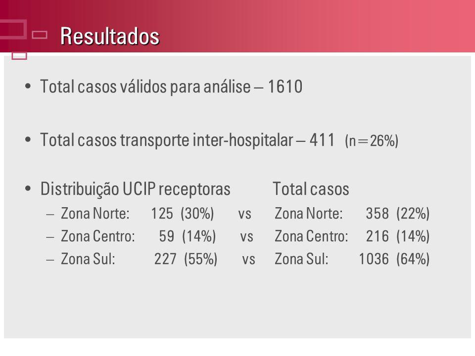 Resultados Total casos válidos para análise – 1610 Total casos transporte inter-hospitalar – 411 (n=26%) Distribuição UCIP receptoras Total casos –Zona Norte: 125 (30%) vs Zona Norte: 358 (22%) –Zona Centro: 59 (14%) vs Zona Centro: 216 (14%) –Zona Sul: 227 (55%) vs Zona Sul: 1036 (64%)