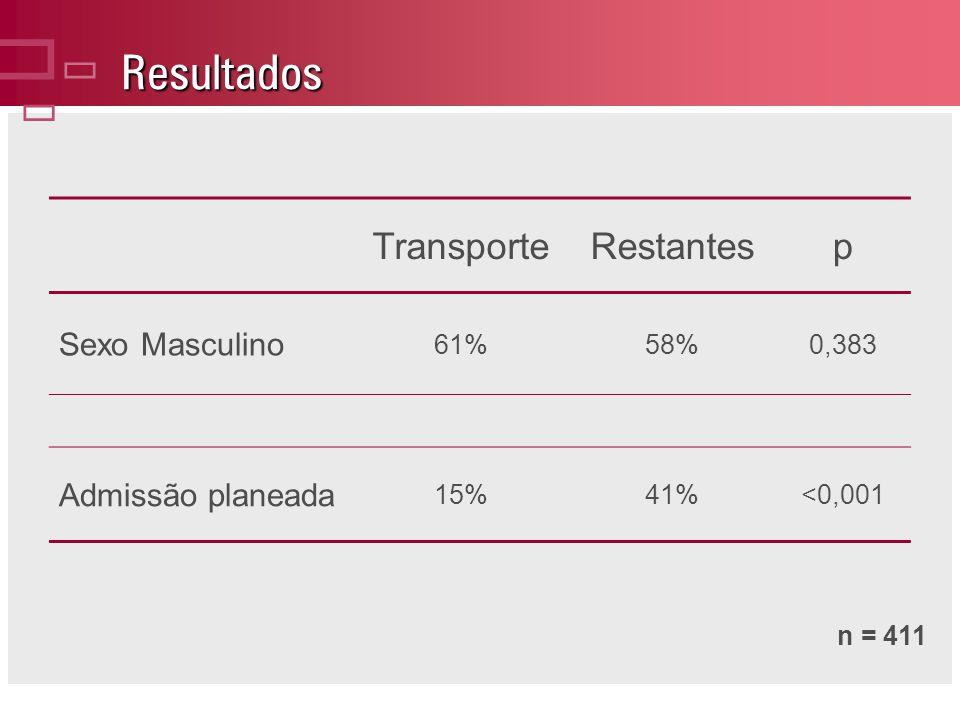 Resultados TransporteRestantesp Sexo Masculino 61%58%0,383 Admissão planeada 15%41%<0,001 n = 411