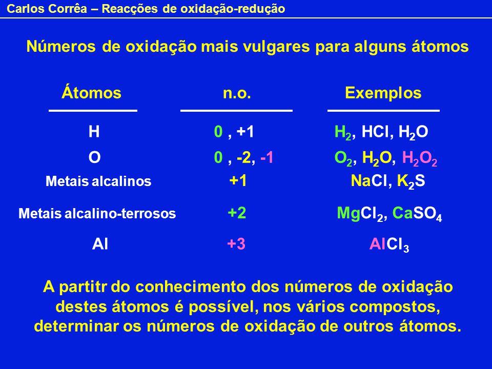 Carlos Corrêa – Reacções de oxidação-redução Números de oxidação mais vulgares para alguns átomos Átomosn.o.Exemplos H 0, +1H 2, HCl, H 2 O O 0, -2, -