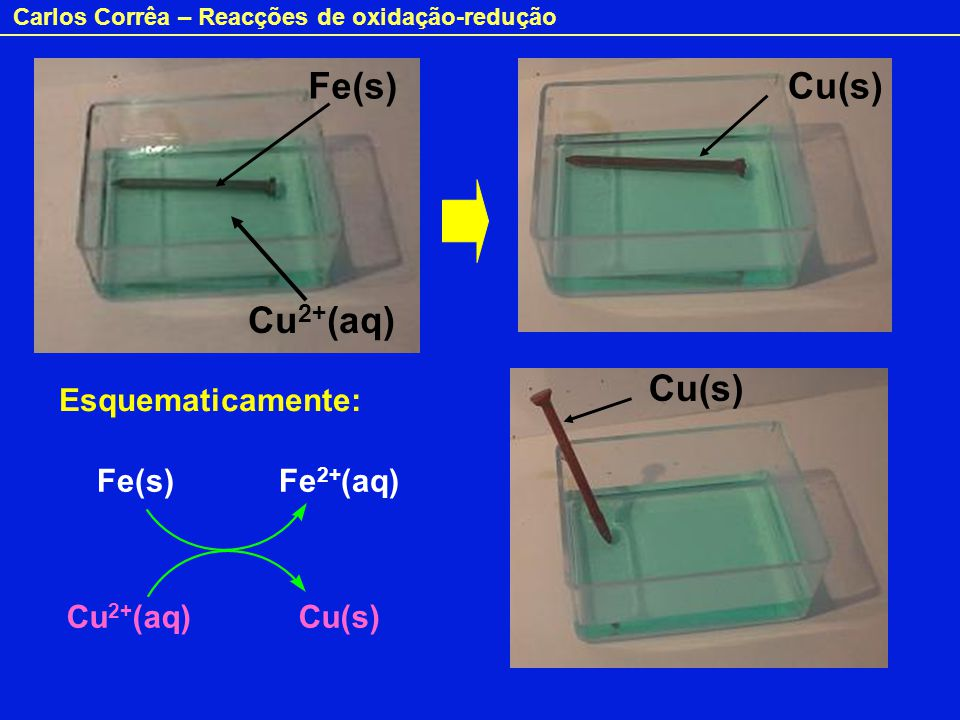 Carlos Corrêa – Reacções de oxidação-redução Fe(s) Fe 2+ (aq) Cu 2+ (aq) Cu(s) Fe(s) Cu 2+ (aq) Cu(s) Esquematicamente: Cu(s)