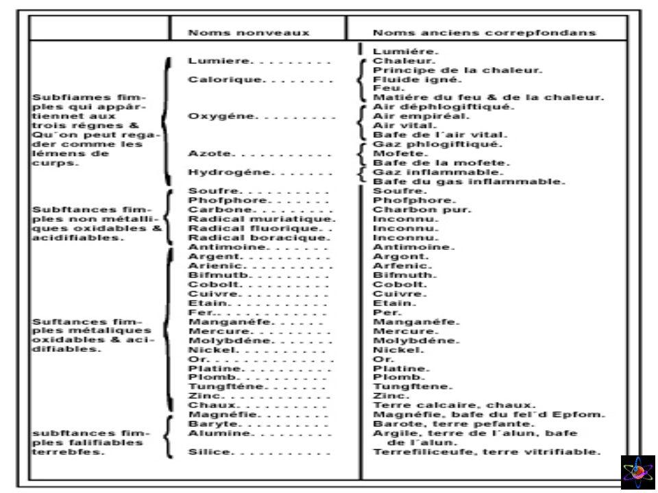 Nasceu em Tobolsk na Sibéria Colocou os elementos por ordem crescente das sua massas atómicas, distribuindo-as em 8 colunas verticais e 12 linhas horizontais Verificou que as propriedades variavam periodicamente è medida que aumentave a massa atómica.