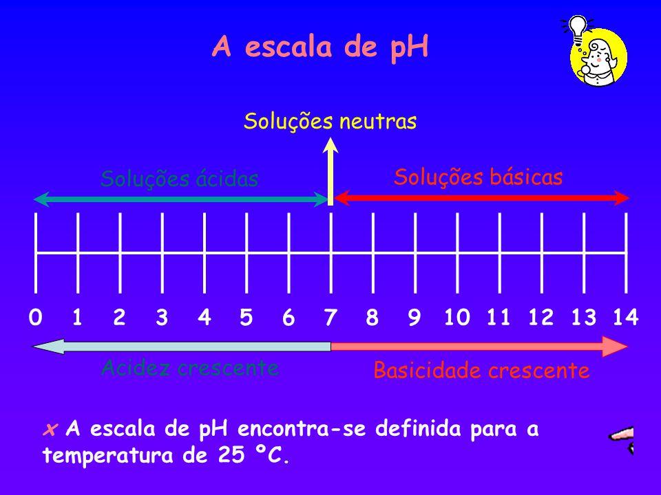 A escala de pH x A escala de pH encontra-se definida para a temperatura de 25 ºC. 12364057891011131214 Soluções ácidas Soluções básicas Soluções neutr