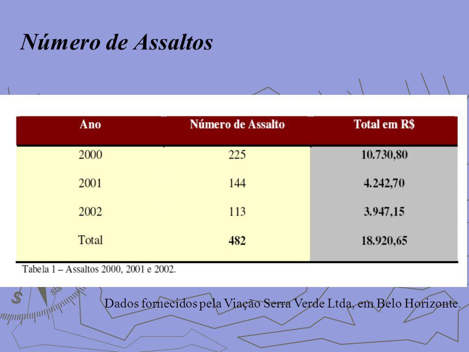 Número de Assaltos Dados fornecidos pela Viação Serra Verde Ltda, em Belo Horizonte.