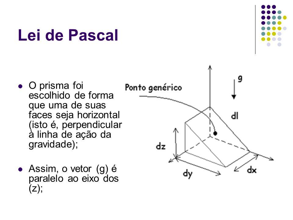 O prisma foi escolhido de forma que uma de suas faces seja horizontal (isto é, perpendicular à linha de ação da gravidade); Assim, o vetor (g) é paral