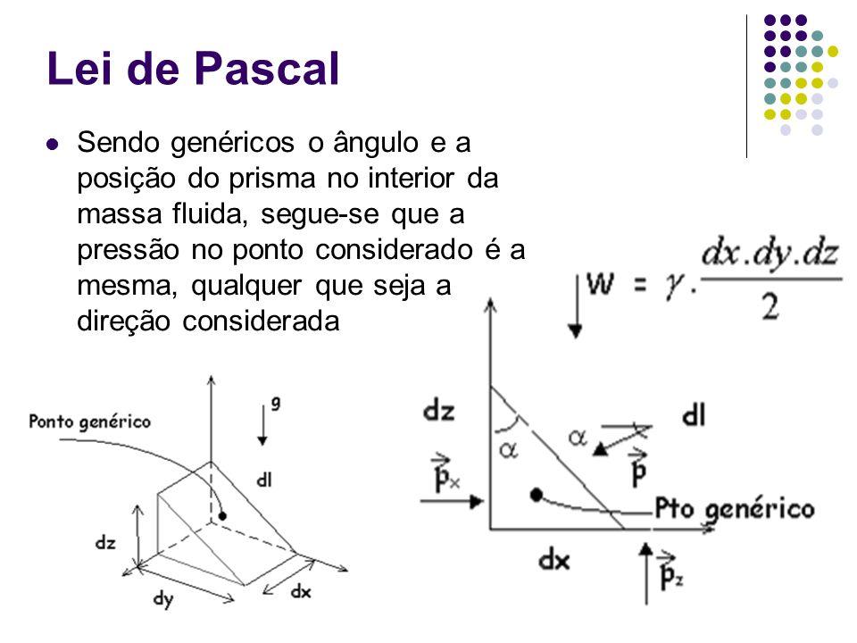 Sendo genéricos o ângulo e a posição do prisma no interior da massa fluida, segue-se que a pressão no ponto considerado é a mesma, qualquer que seja a