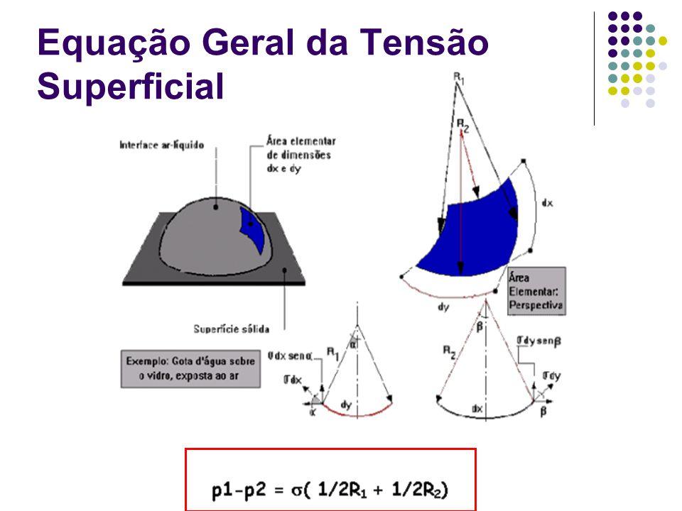 Equação Geral da Tensão Superficial