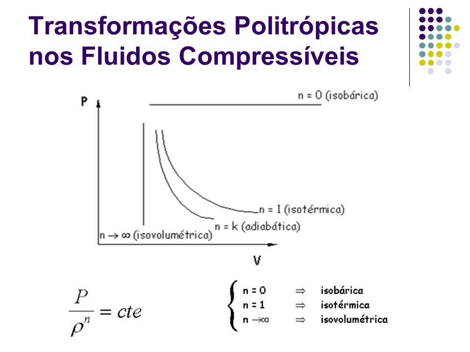 Transformações Politrópicas nos Fluidos Compressíveis