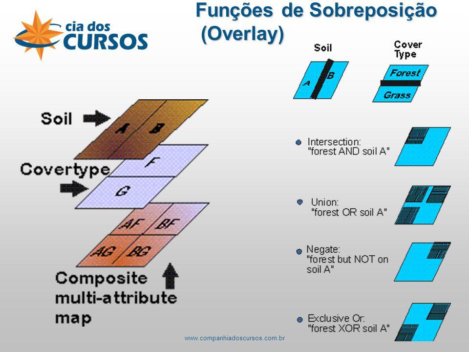 Funções de Sobreposição (Overlay) (Overlay) www.companhiadoscursos.com.br