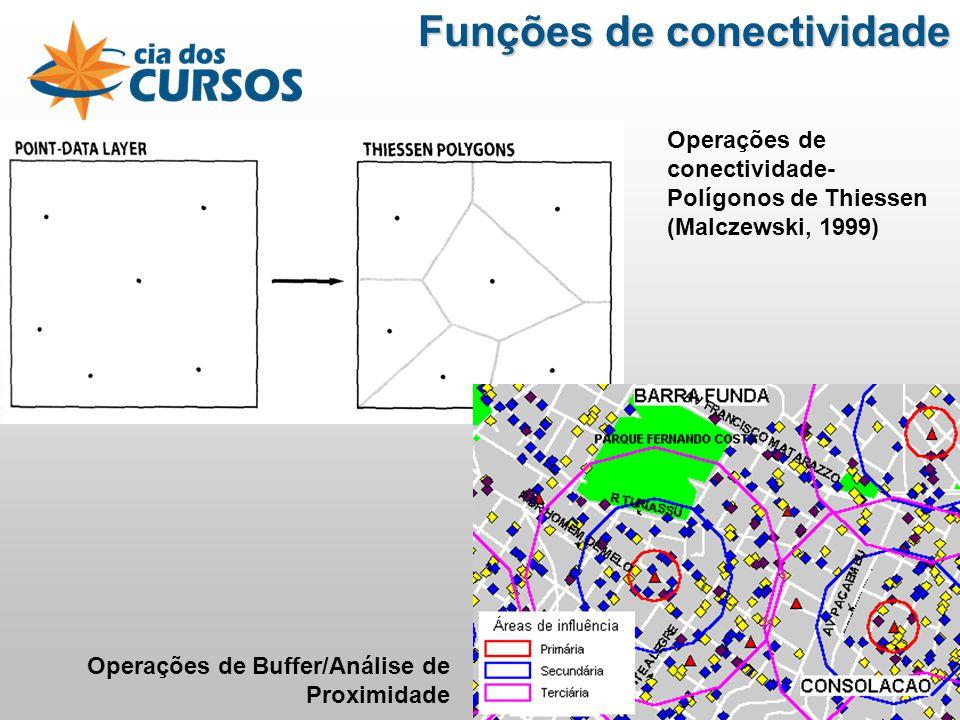 Operações de conectividade- Polígonos de Thiessen (Malczewski, 1999) Operações de Buffer/Análise de Proximidade Funções de conectividade