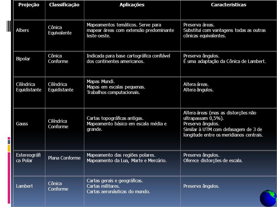 Projeções Cartográficas - Normais ou Polares: plano tangente ao pólo (paralelo ao Equador) - Transversa ou Equatorial: plano tangente ao Equador. - Ho