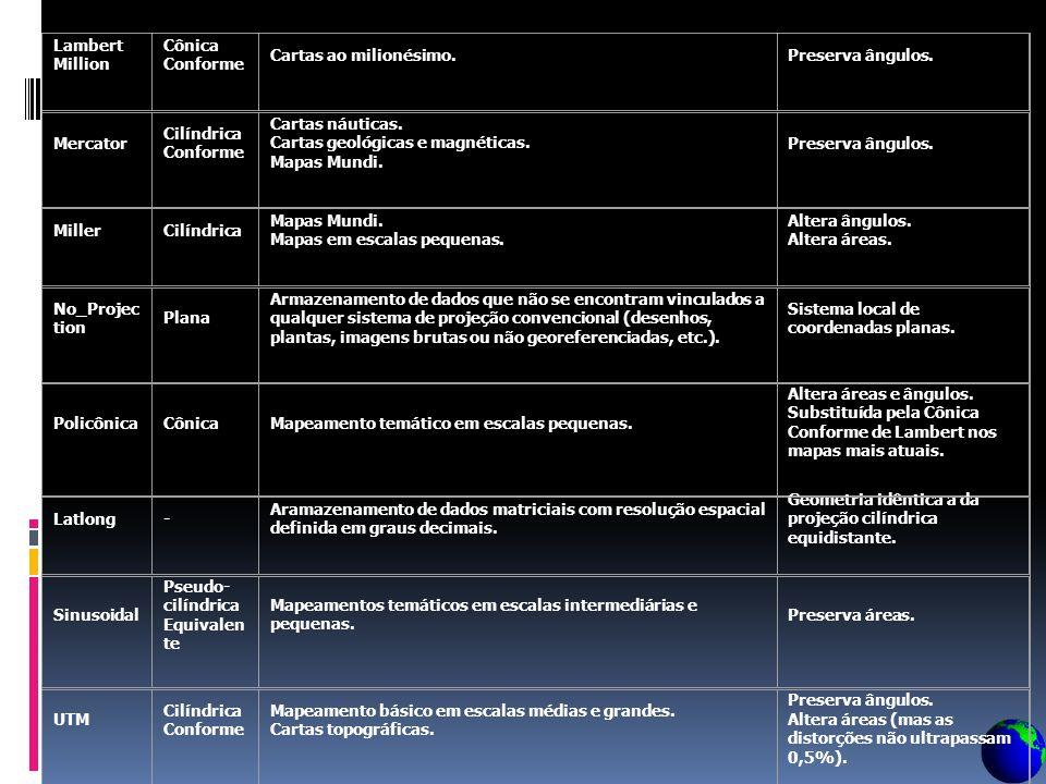 ProjeçãoClassificaçãoAplicaçõesCaracterísticas Albers Cônica Equivalente Mapeamentos temáticos. Serve para mapear áreas com extensão predominante lest