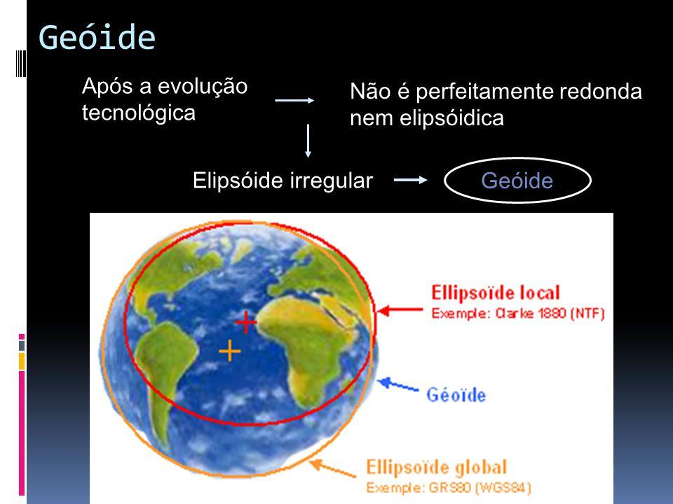 Geodésia Superior ou Física: Estudo da forma e dimensões da Terra Plana : Homero e Anaxímenes ( séc. VI a. C.) Plana : Homero e Anaxímenes ( séc. VI a