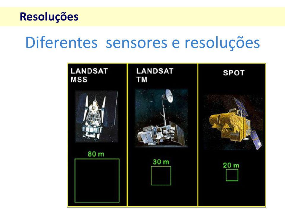 Diferentes sensores e resoluções Resoluções