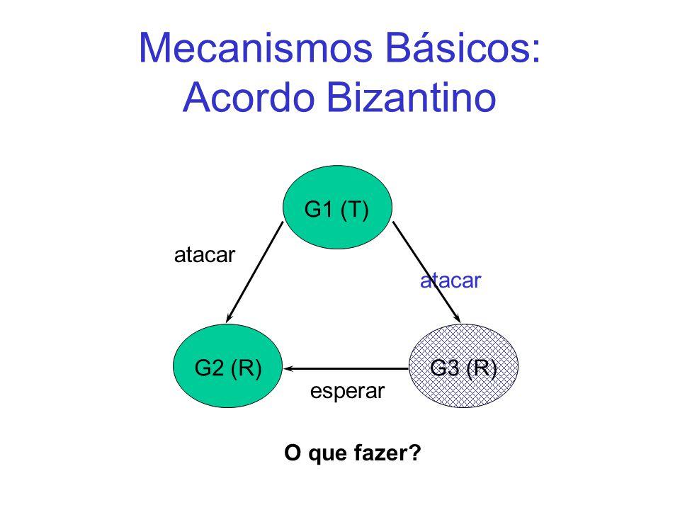 Mecanismos Básicos: Acordo Bizantino atacar G1 (T)G2 (R) G3 (R) atacar esperar O que fazer?