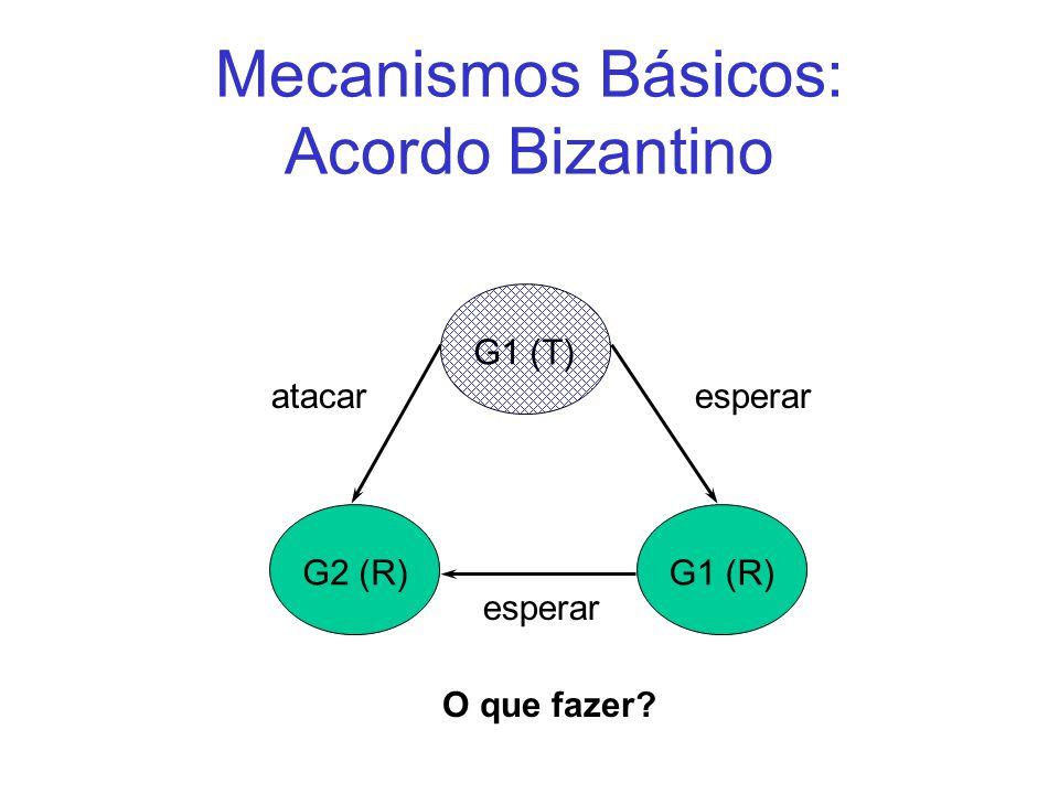 Mecanismos Básicos: Acordo Bizantino esperar G1 (R)G2 (R) G1 (T) atacar esperar O que fazer?