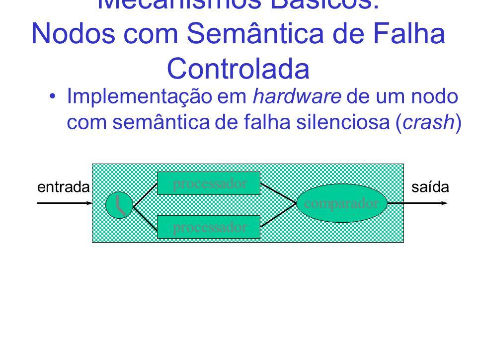 Mecanismos Básicos: Nodos com Semântica de Falha Controlada Implementação em hardware de um nodo com semântica de falha silenciosa (crash) processador comparador entradasaída