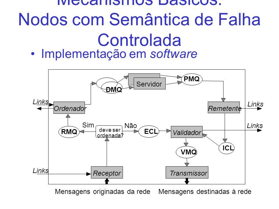 Mecanismos Básicos: Nodos com Semântica de Falha Controlada Implementação em software ReceptorTransmissor Validador RemetenteOrdenador Servidor DMQ PM