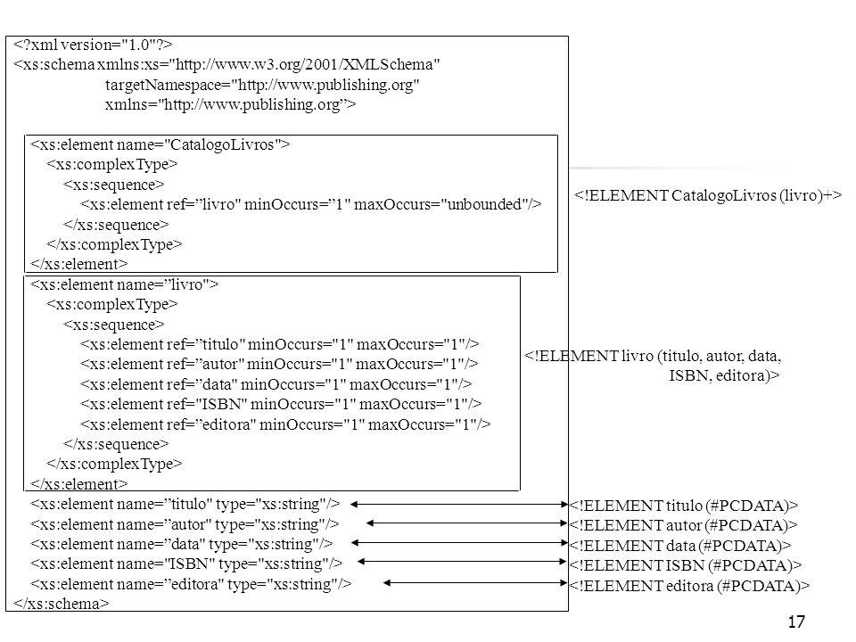 17 <xs:schema xmlns:xs= http://www.w3.org/2001/XMLSchema targetNamespace= http://www.publishing.org xmlns= http://www.publishing.org> <!ELEMENT livro (titulo, autor, data, ISBN, editora)>