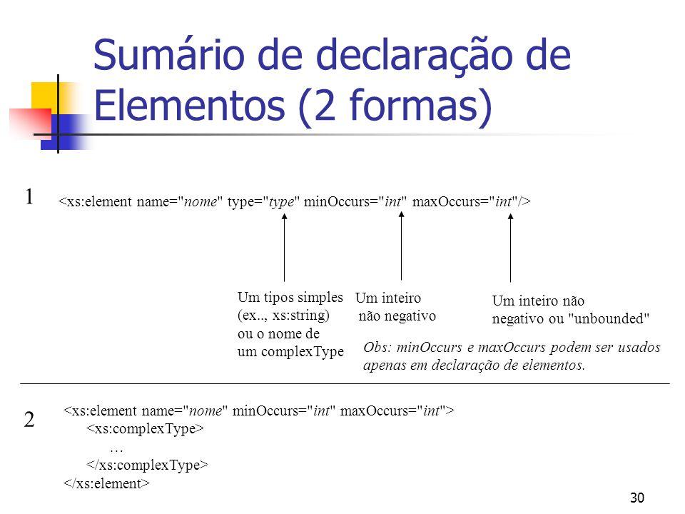30 Sumário de declaração de Elementos (2 formas) Um tipos simples (ex.., xs:string) ou o nome de um complexType … 1 2 Um inteiro não negativo Um inteiro não negativo ou unbounded Obs: minOccurs e maxOccurs podem ser usados apenas em declaração de elementos.