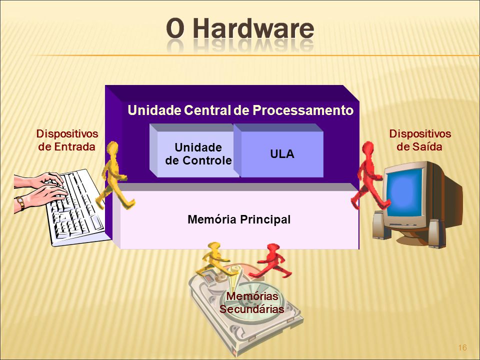 16 Unidade Central de Processamento Unidade de Controle ULA Memória Principal Dispositivos de Entrada Dispositivos de Saída Memórias Secundárias