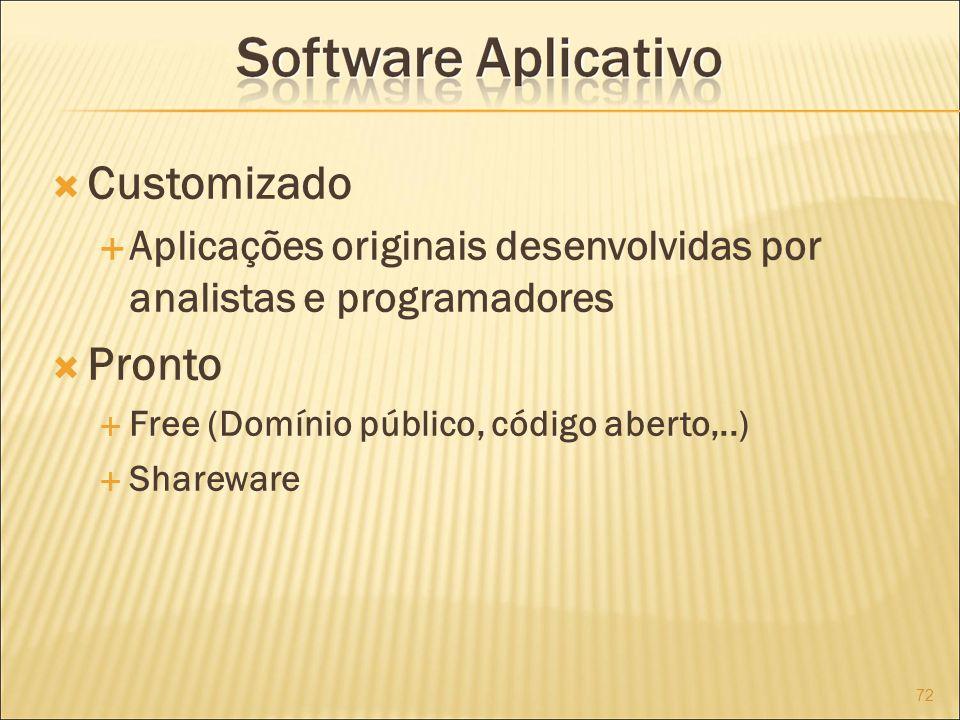 Customizado Aplicações originais desenvolvidas por analistas e programadores Pronto Free (Domínio público, código aberto,..) Shareware 72
