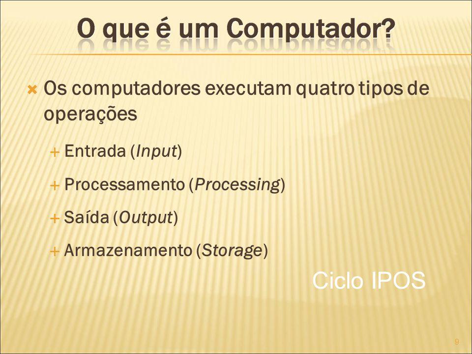 Os computadores executam quatro tipos de operações Entrada (Input) Processamento (Processing) Saída (Output) Armazenamento (Storage) 9 Ciclo IPOS