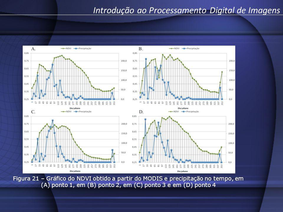 Figura 21 – Gráfico do NDVI obtido a partir do MODIS e precipitação no tempo, em (A) ponto 1, em (B) ponto 2, em (C) ponto 3 e em (D) ponto 4 Introdução ao Processamento Digital de Imagens