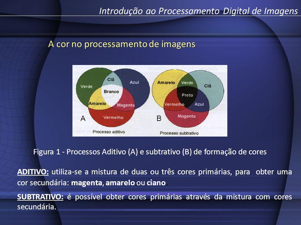 A cor no processamento de imagens Introdução ao Processamento Digital de Imagens Figura 1 - Processos Aditivo (A) e subtrativo (B) de formação de cores A B ADITIVO: utiliza-se a mistura de duas ou três cores primárias, para obter uma cor secundária: magenta, amarelo ou ciano.