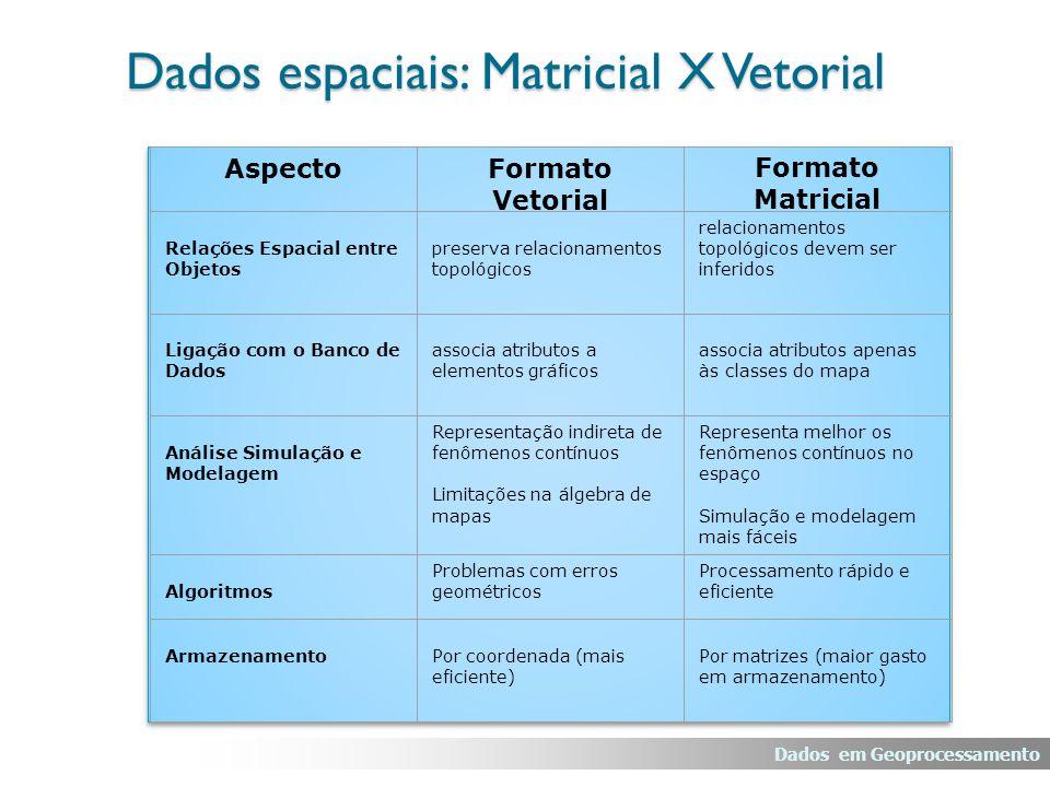 AspectoFormato Vetorial Formato Matricial Relações Espacial entre Objetos preserva relacionamentos topológicos relacionamentos topológicos devem ser i