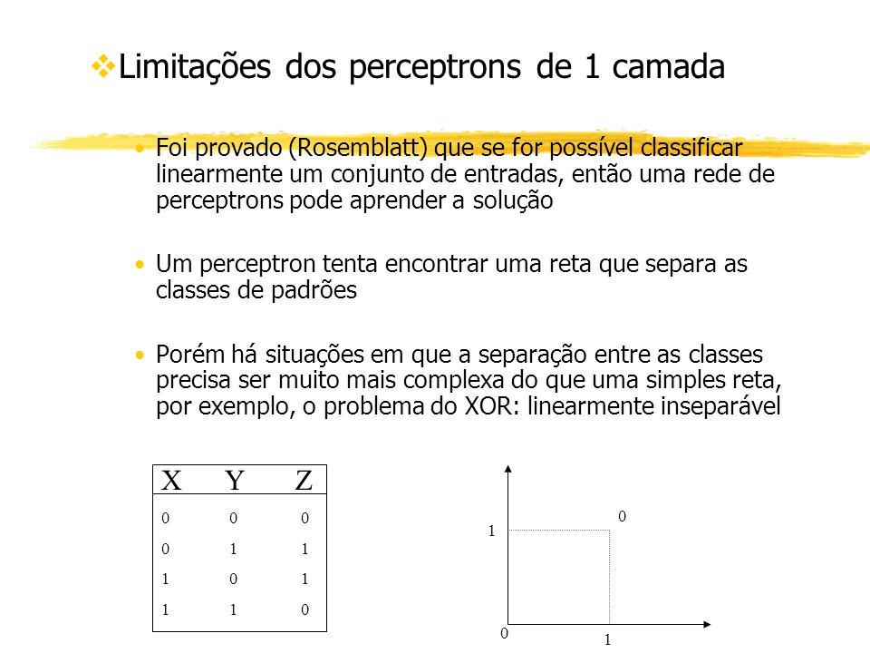 vLimitações dos perceptrons de 1 camada Foi provado (Rosemblatt) que se for possível classificar linearmente um conjunto de entradas, então uma rede d