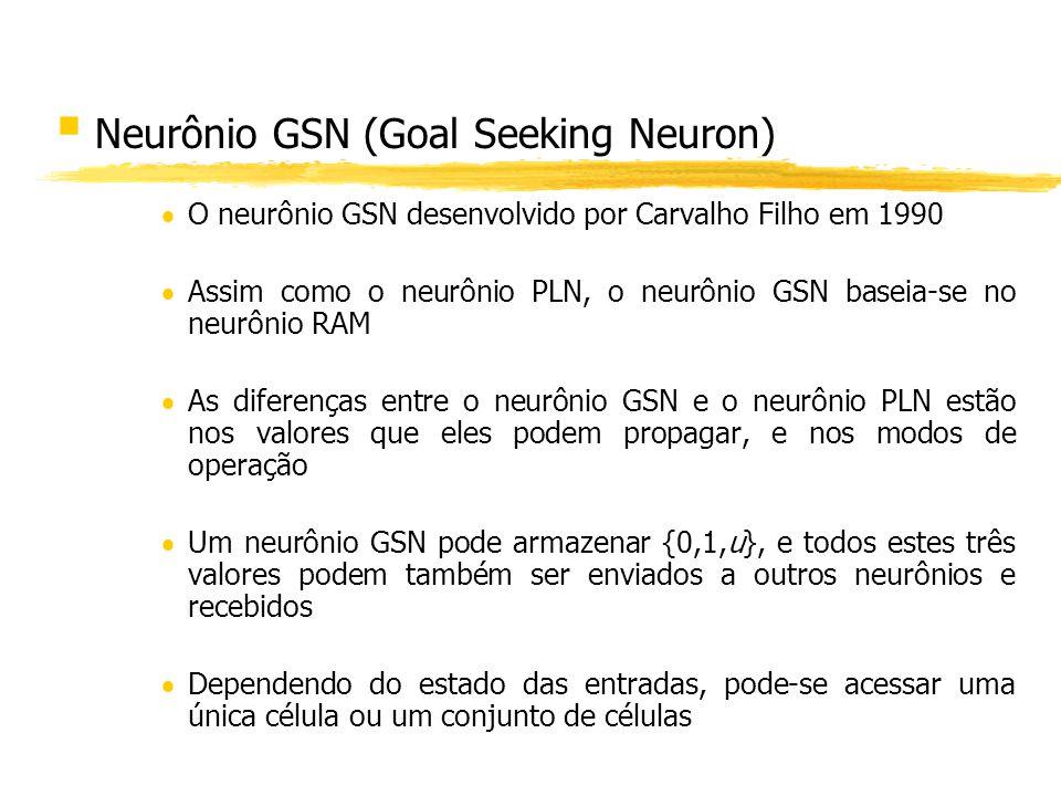 § Neurônio GSN (Goal Seeking Neuron) O neurônio GSN desenvolvido por Carvalho Filho em 1990 Assim como o neurônio PLN, o neurônio GSN baseia-se no neu