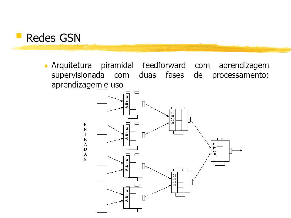 § Redes GSN Arquitetura piramidal feedforward com aprendizagem supervisionada com duas fases de processamento: aprendizagem e uso