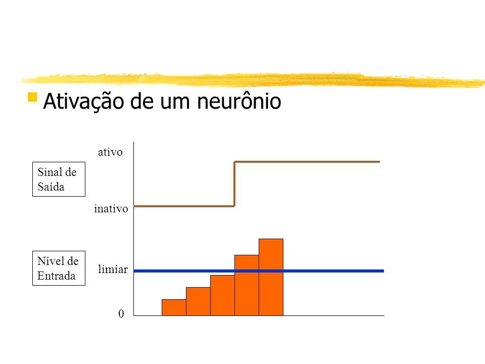 § Ativação de um neurônio Sinal de Saída Nível de Entrada limiar 0 ativo inativo