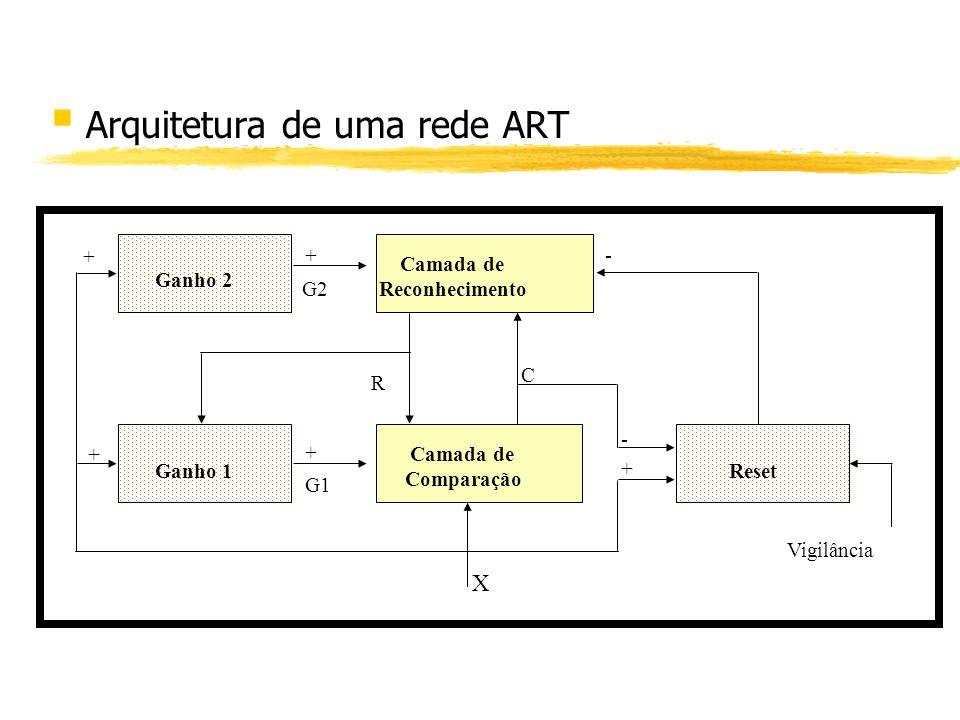 § Arquitetura de uma rede ART Ganho 2 Camada de Reconhecimento Ganho 1 Camada de Comparação Reset G2 + G1 + R + + C - - + Vigilância X
