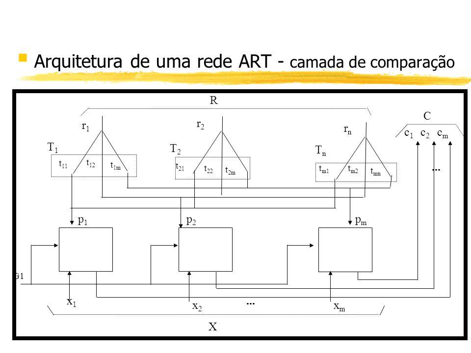 § Arquitetura de uma rede ART - camada de comparação G1 x1x1 x2x2 xmxm X... c1c1 c2c2 cmcm C t 11 t 12 t 1m t 21 t 22 t 2m t m1 t m2 t mn T1T1 T2T2 Tn