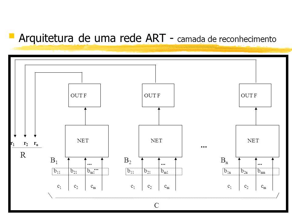 § Arquitetura de uma rede ART - camada de reconhecimento... b 11 b 21 b m1 B1B1 OUT F c1c1 c2c2 cmcm NET... b 1n b 2n b mn BnBn OUT F c1c1 c2c2 cmcm N