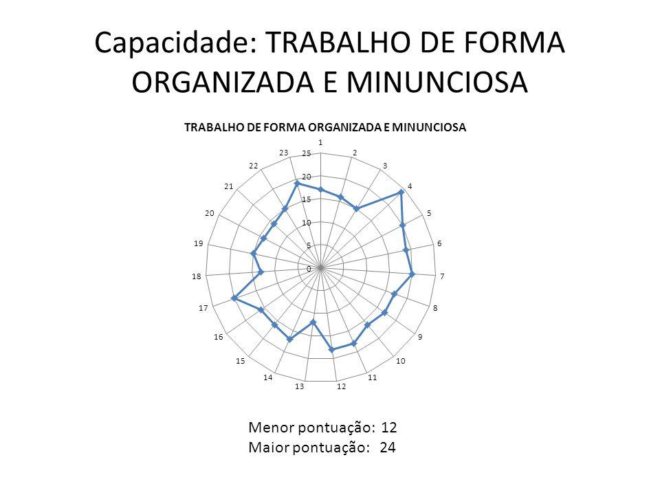 Capacidade: TRABALHO DE FORMA ORGANIZADA E MINUNCIOSA Menor pontuação: 12 Maior pontuação: 24