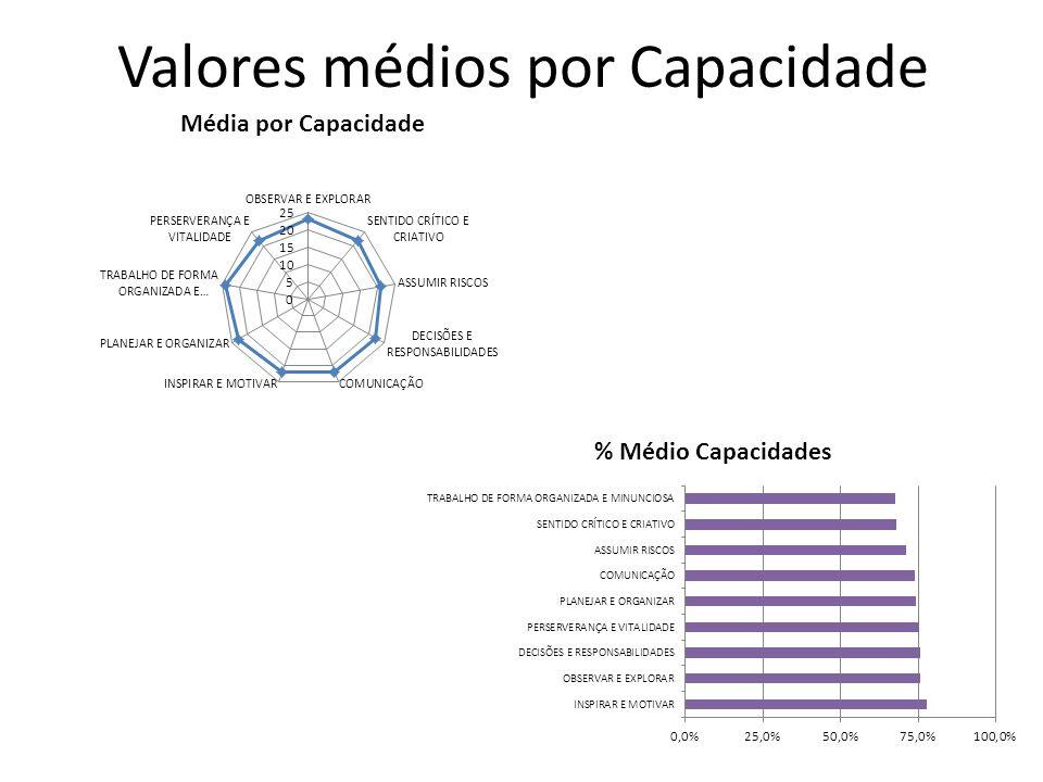Valores médios por Capacidade