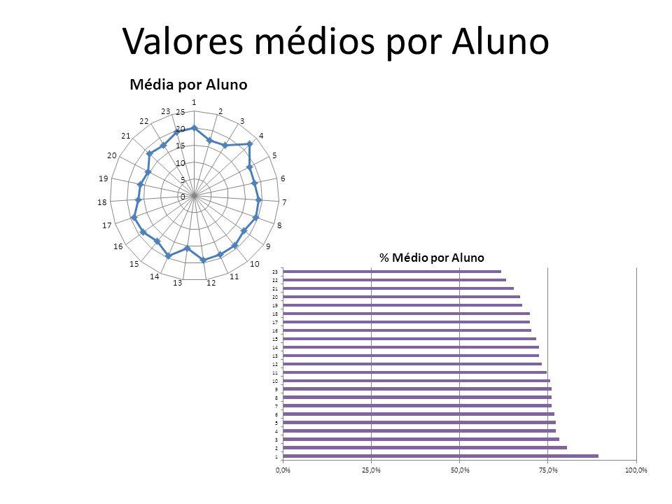 Valores médios por Aluno
