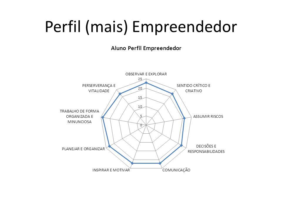 Perfil (mais) Empreendedor