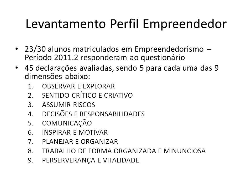 Levantamento Perfil Empreendedor 23/30 alunos matriculados em Empreendedorismo – Período 2011.2 responderam ao questionário 45 declarações avaliadas,