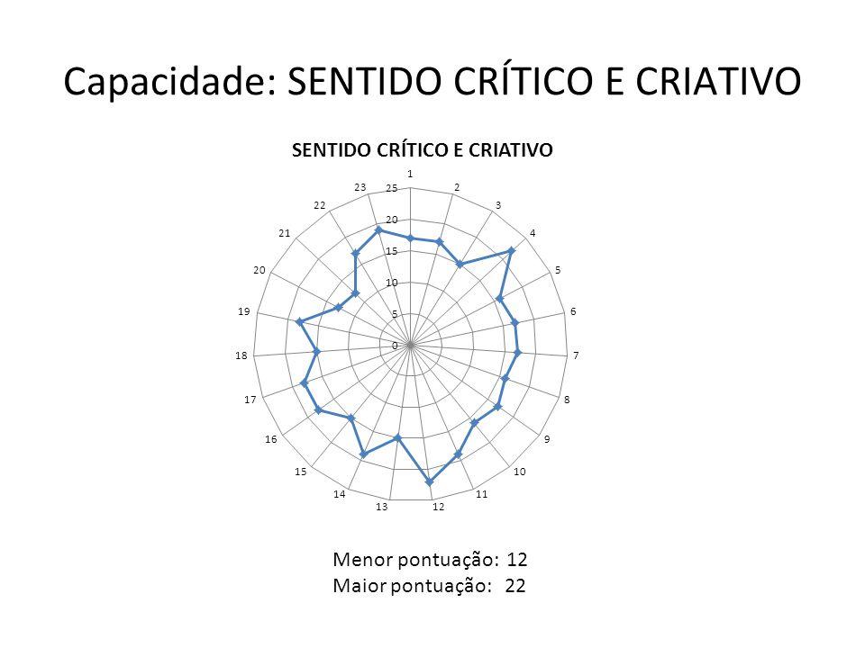 Capacidade: SENTIDO CRÍTICO E CRIATIVO Menor pontuação: 12 Maior pontuação: 22