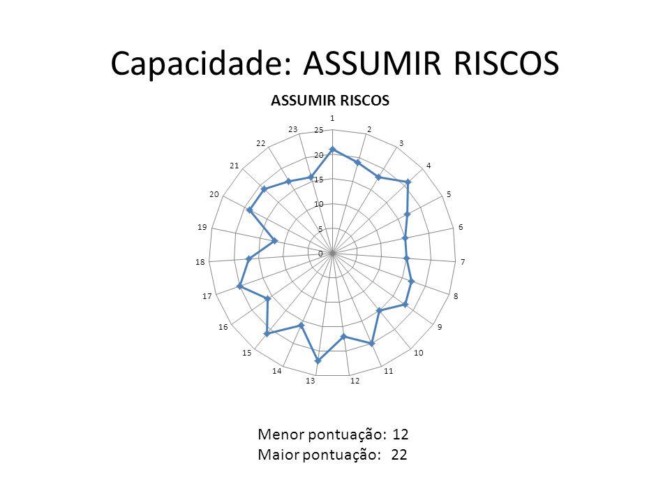 Capacidade: ASSUMIR RISCOS Menor pontuação: 12 Maior pontuação: 22