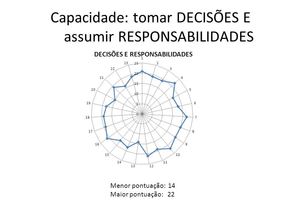 Capacidade: tomar DECISÕES E assumir RESPONSABILIDADES Menor pontuação: 14 Maior pontuação: 22
