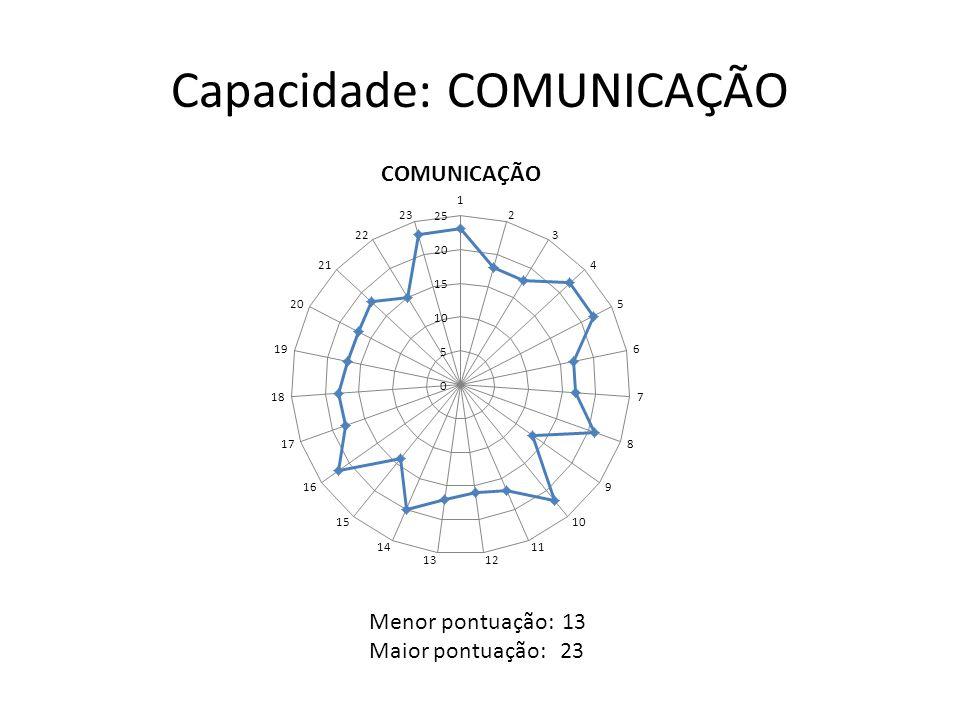 Capacidade: COMUNICAÇÃO Menor pontuação: 13 Maior pontuação: 23