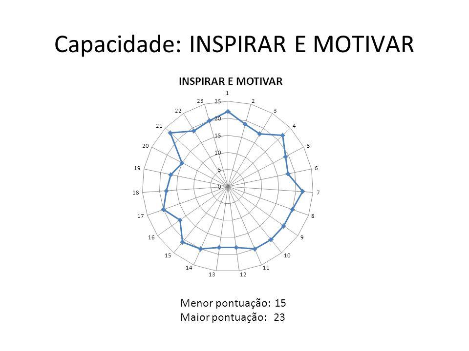 Capacidade: INSPIRAR E MOTIVAR Menor pontuação: 15 Maior pontuação: 23