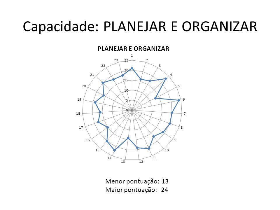 Capacidade: PLANEJAR E ORGANIZAR Menor pontuação: 13 Maior pontuação: 24