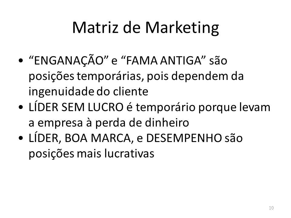 Matriz de Marketing ENGANAÇÃO e FAMA ANTIGA são posições temporárias, pois dependem da ingenuidade do cliente LÍDER SEM LUCRO é temporário porque leva